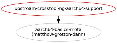 Upstream crosstool-NG aarch64 support : Blueprints : Linaro