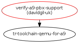 Verify the Cortex A9 Versatile PBX support : Blueprints : Linaro QEMU